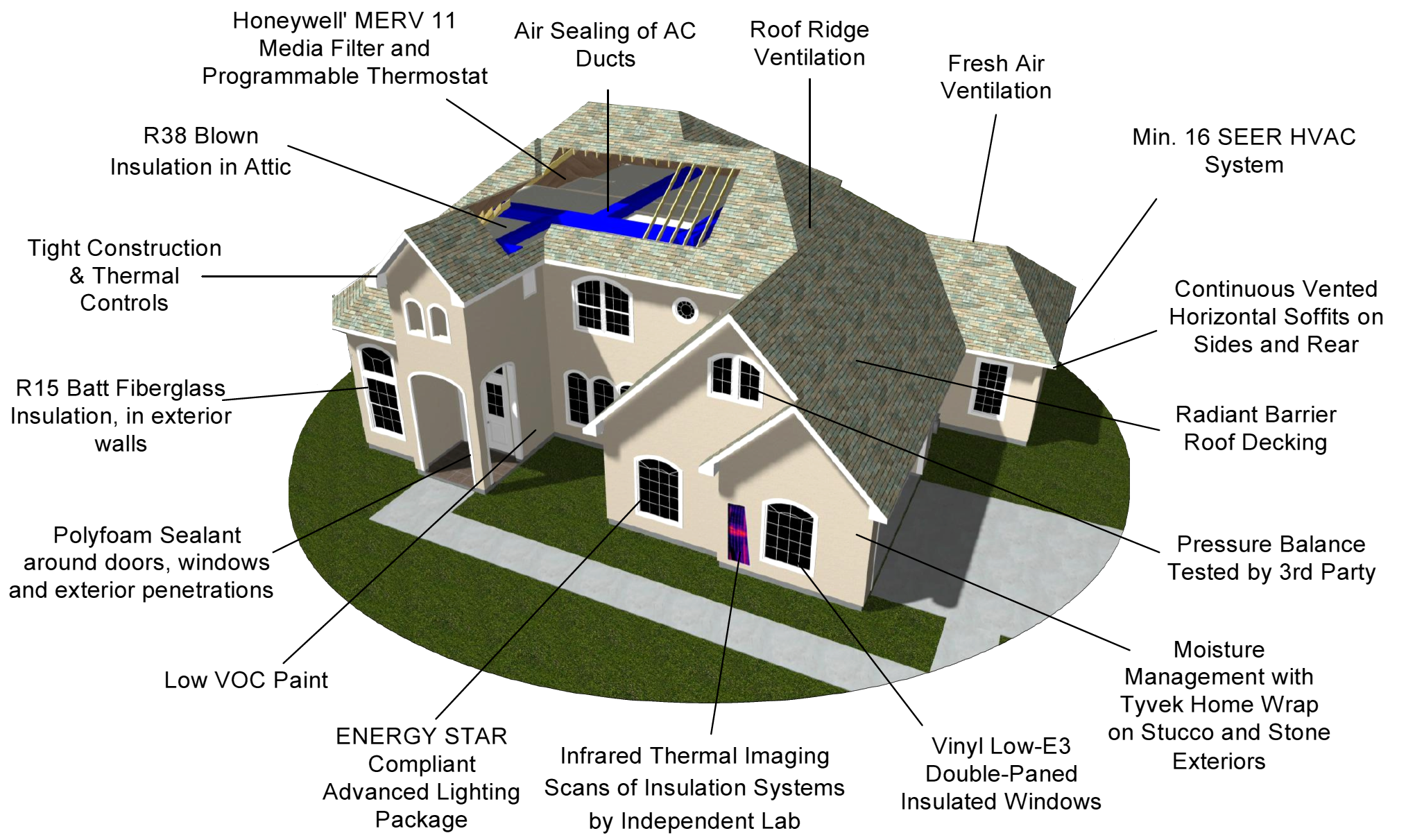 New home construction diagram